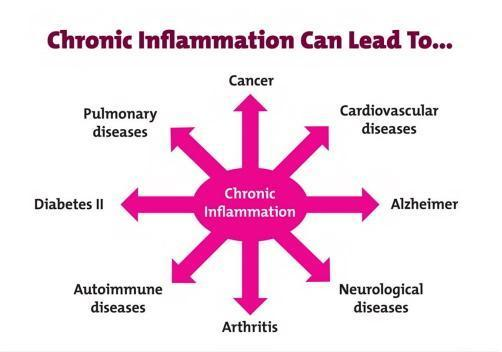 chronic-inflammation