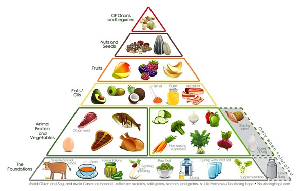 NH_FoodPyramid_600.jpg